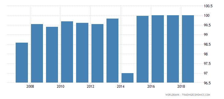uruguay total net enrolment rate primary female percent wb data