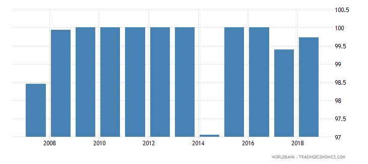 uruguay total net enrolment rate primary male percent wb data