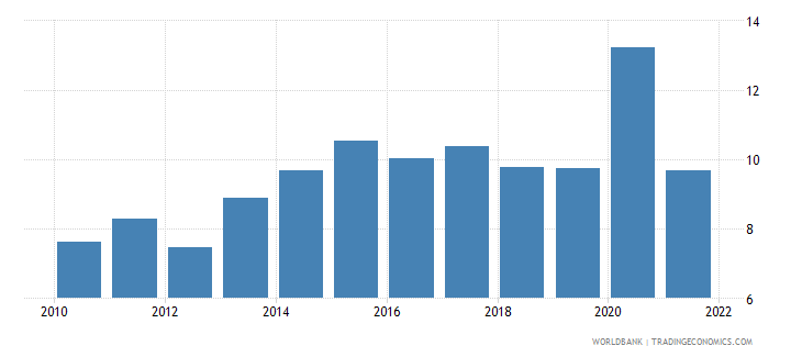 uruguay total reserves in months of imports wb data