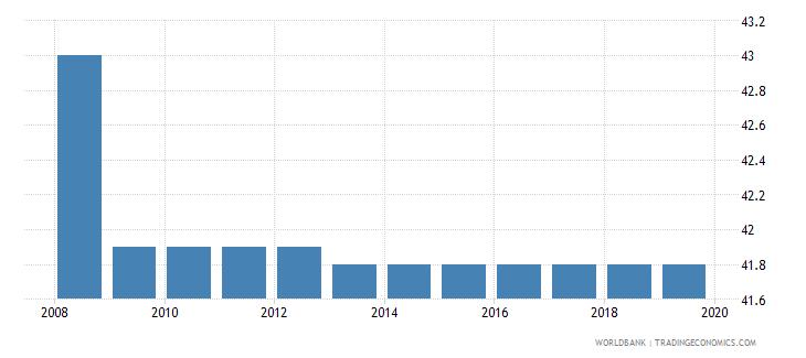 uruguay total tax rate percent of profit wb data