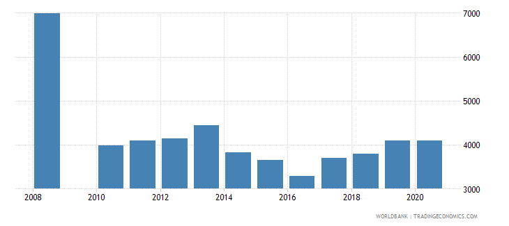 uruguay trademark applications resident by count wb data