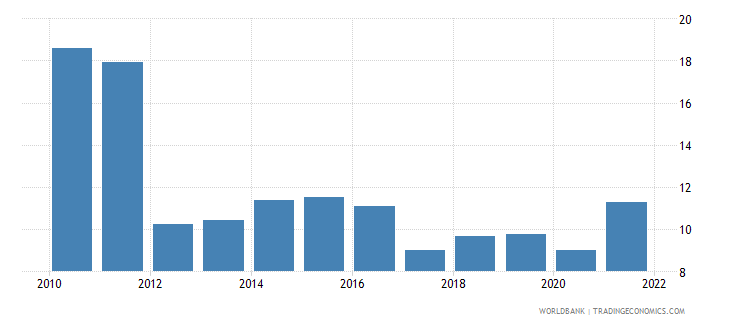 uruguay transport services percent of service exports bop wb data