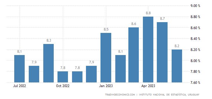 Uruguay Unemployment Rate