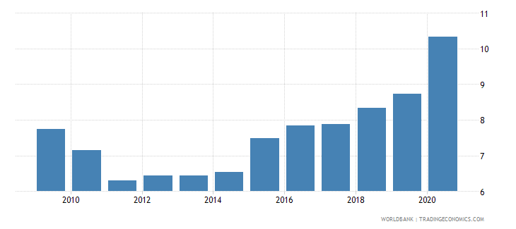 uruguay unemployment total percent of total labor force national estimate wb data