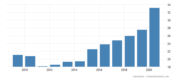uruguay unemployment youth total percent of total labor force ages 15 24 national estimate wb data