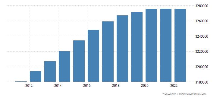 uruguay urban population wb data
