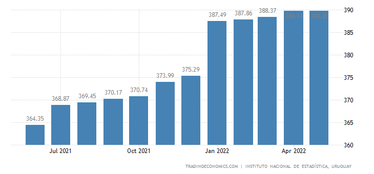 Uruguay Wages in Manufacturing Index