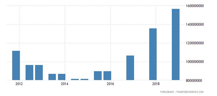 uzbekistan 03_official bilateral loans total wb data