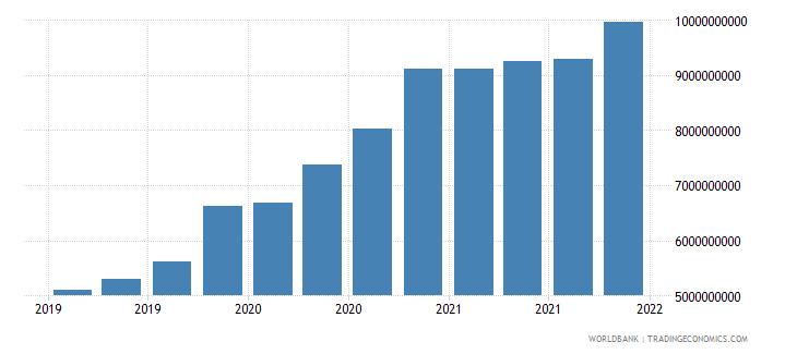 uzbekistan 06_multilateral loans total wb data