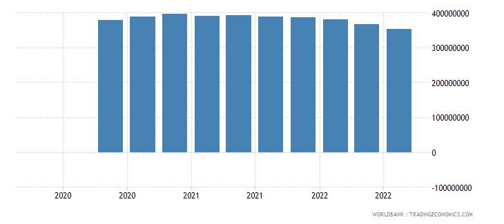 uzbekistan 07_multilateral loans imf wb data