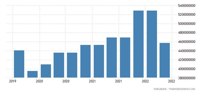 uzbekistan 09_insured export credit exposures berne union wb data