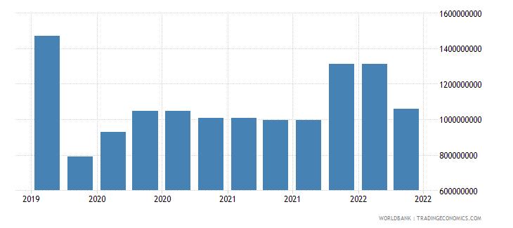 uzbekistan 10_insured export credit exposures short term bu wb data