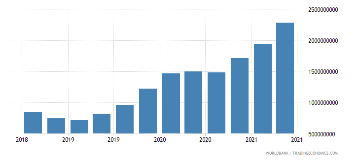 uzbekistan 12_liabilities to bis banks cons  short term wb data