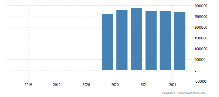 uzbekistan 13_multilateral loans imf short term wb data