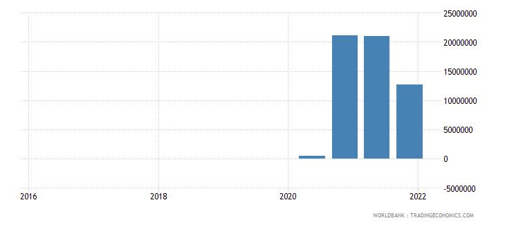 uzbekistan 15_debt securities held by nonresidents total short term wb data