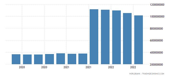 uzbekistan 25_sdr holdings wb data