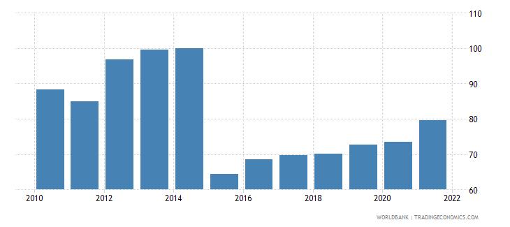 uzbekistan 5 bank asset concentration wb data