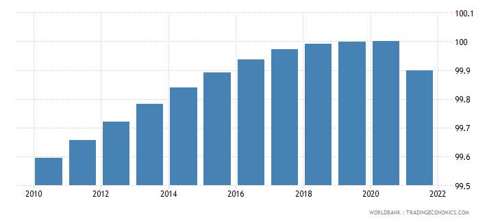 uzbekistan access to electricity percent of population wb data