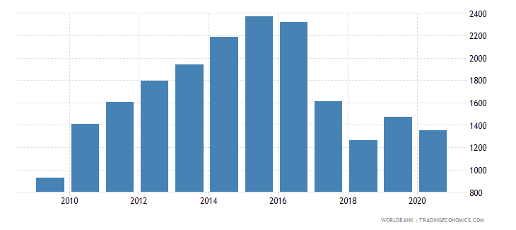 uzbekistan adjusted net national income per capita current us$ wb data