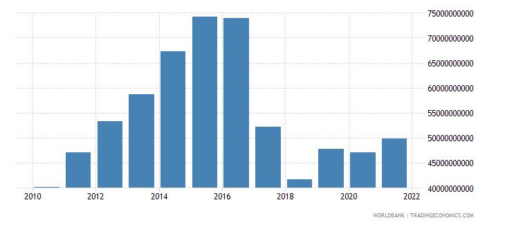 uzbekistan adjusted net national income us dollar wb data
