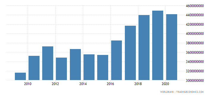 uzbekistan adjusted savings carbon dioxide damage us dollar wb data