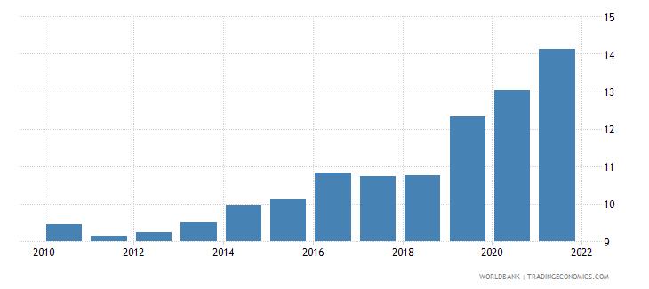 uzbekistan adjusted savings consumption of fixed capital percent of gni wb data