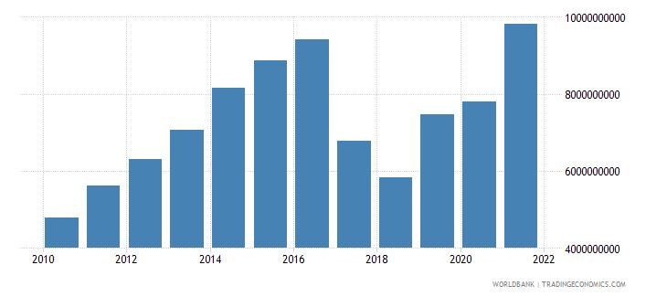 uzbekistan adjusted savings consumption of fixed capital us dollar wb data