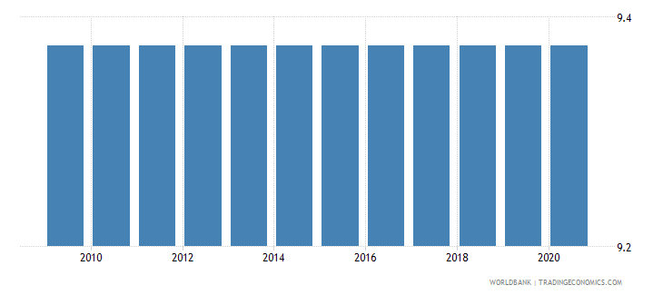 uzbekistan adjusted savings education expenditure percent of gni wb data