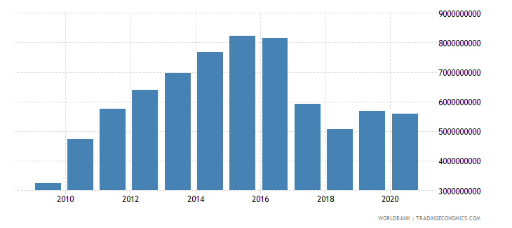 uzbekistan adjusted savings education expenditure us dollar wb data