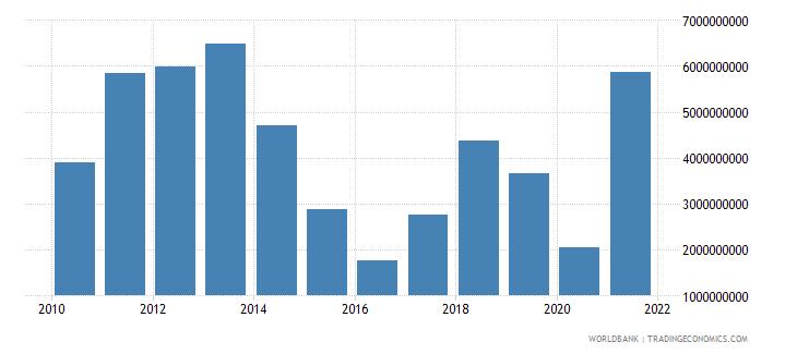 uzbekistan adjusted savings energy depletion us dollar wb data