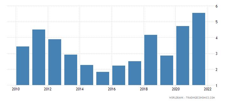 uzbekistan adjusted savings mineral depletion percent of gni wb data