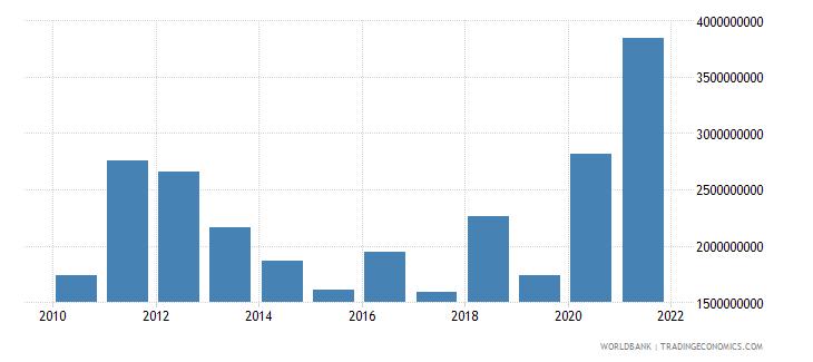 uzbekistan adjusted savings mineral depletion us dollar wb data