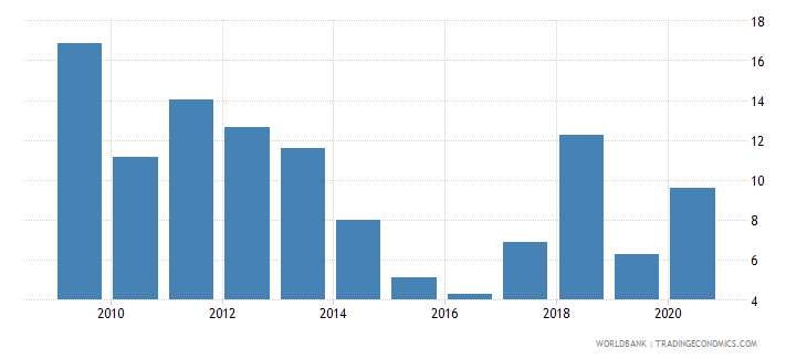 uzbekistan adjusted savings natural resources depletion percent of gni wb data