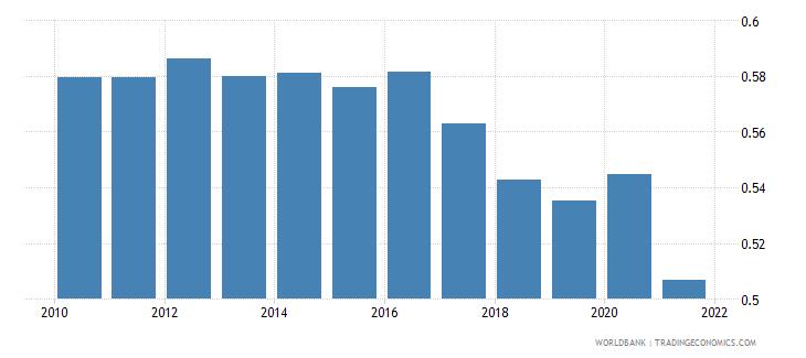 uzbekistan adjusted savings particulate emission damage percent of gni wb data