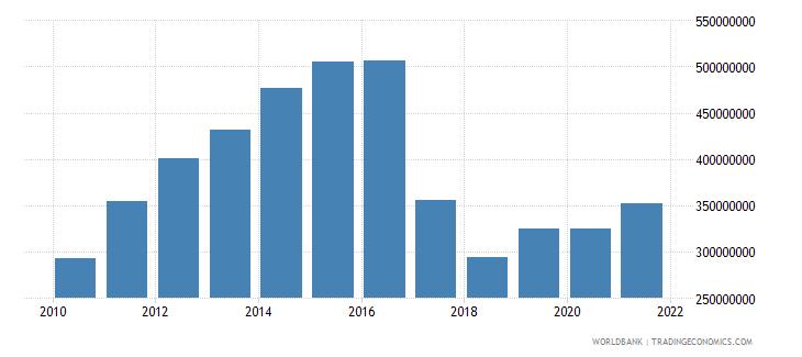 uzbekistan adjusted savings particulate emission damage us dollar wb data