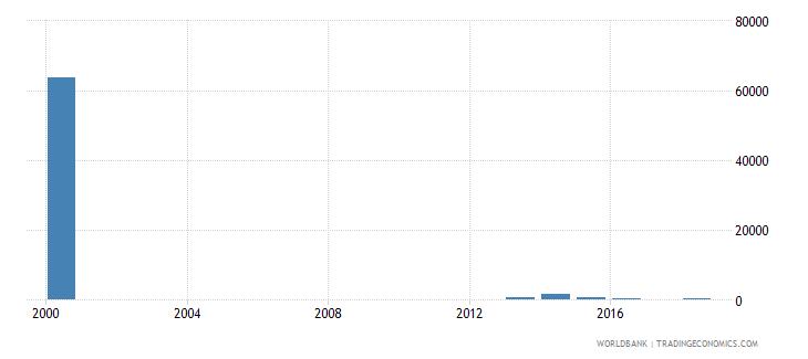 uzbekistan adult illiterate population 15 years male number wb data