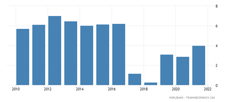 uzbekistan agriculture value added annual percent growth wb data