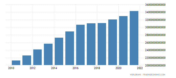 uzbekistan agriculture value added constant lcu wb data