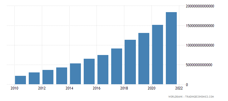uzbekistan agriculture value added current lcu wb data