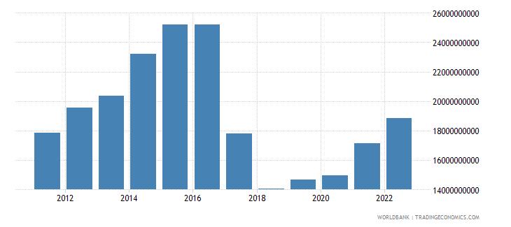 uzbekistan agriculture value added us dollar wb data