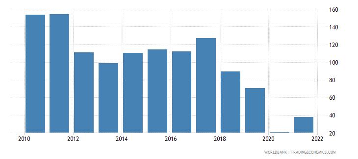 uzbekistan air transport freight million ton km wb data
