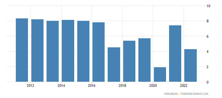 uzbekistan annual percentage growth rate of gdp at market prices based on constant 2010 us dollars  wb data