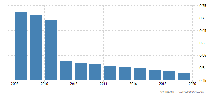 uzbekistan armed forces personnel percent of total labor force wb data