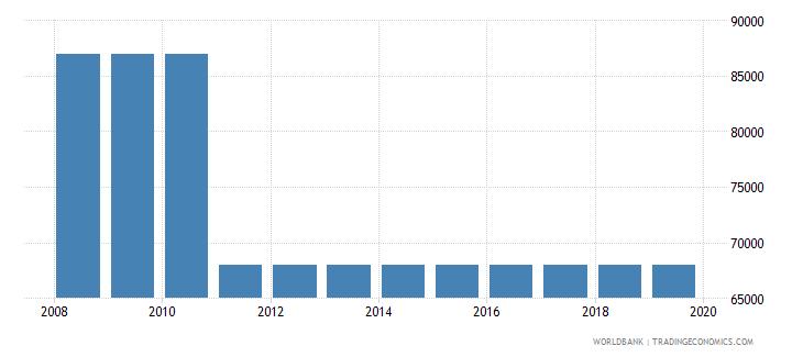 uzbekistan armed forces personnel total wb data