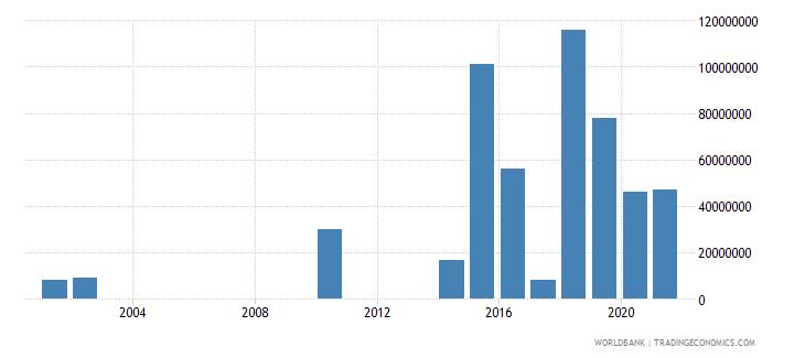 uzbekistan arms imports constant 1990 us dollar wb data