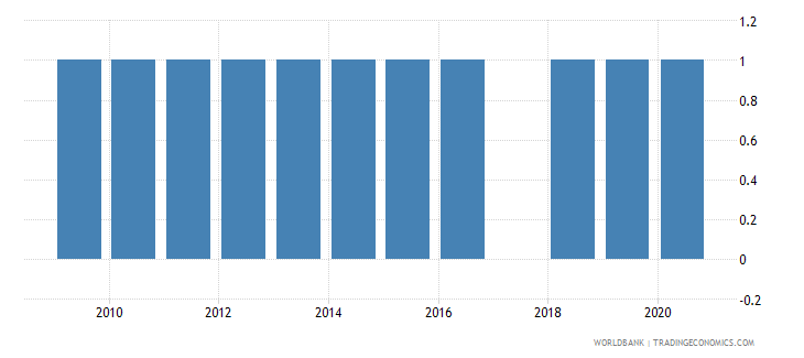 uzbekistan balance of payments manual in use wb data