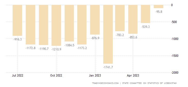 Uzbekistan Balance of Trade