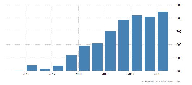uzbekistan bank accounts per 1000 adults wb data