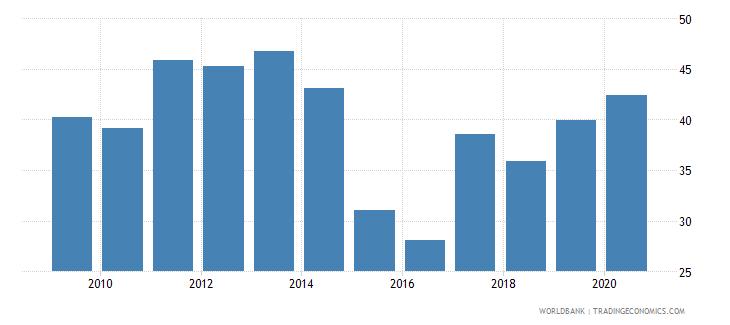 uzbekistan bank branches per 100000 adults wb data