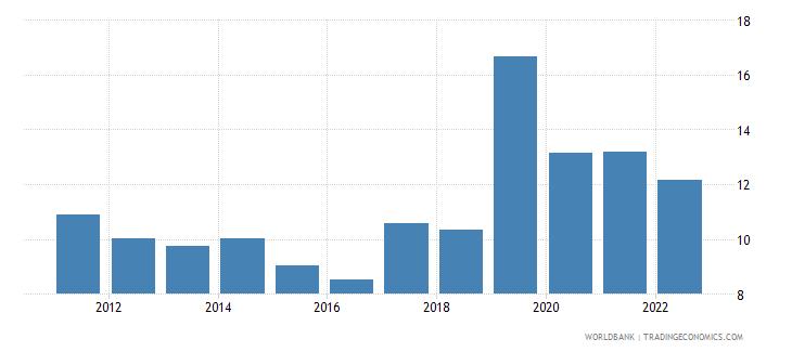 uzbekistan bank capital to assets ratio percent wb data